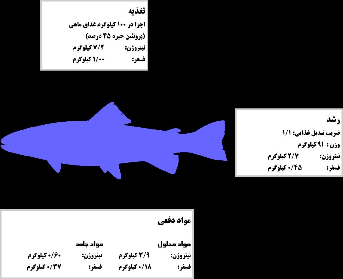 مواد دفعی ماهی در سیستم های پرورشی