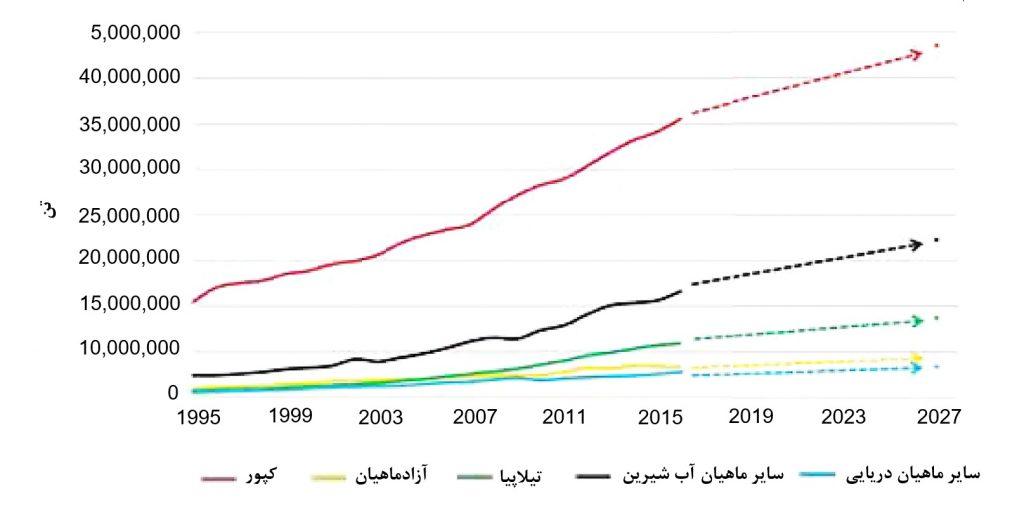 رشد آبزیپروری: روند فعلی و مقادیر پیشبینی شده