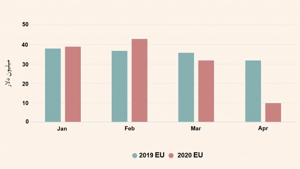 کاهش-صادرات-میگو-هند