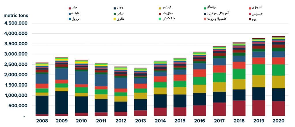 افزایش تولید میگو اکوادور 2020