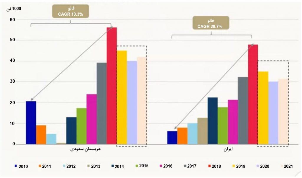 پیش بینی تولید جهانی میگو