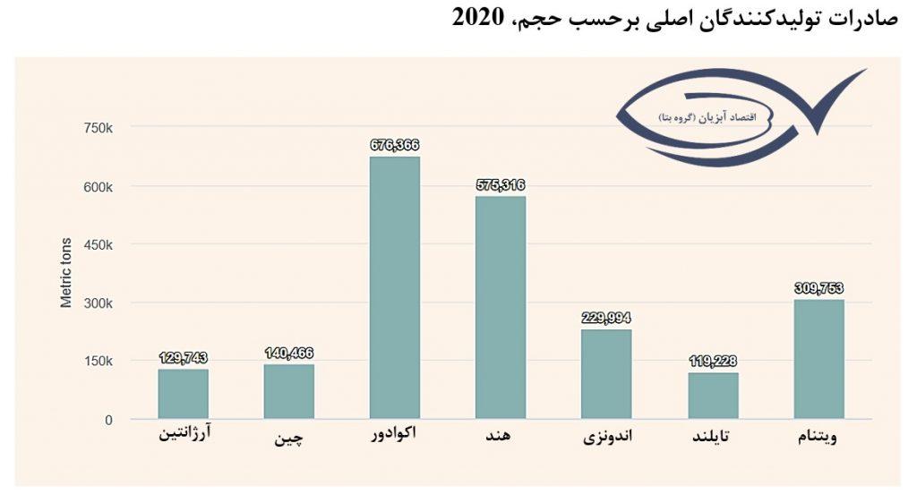 فزایش-صادرات-میگو-2021